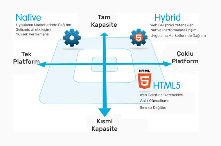 Mobil Uygulama Geliştirme: Native, HTML5 ve Hybrid