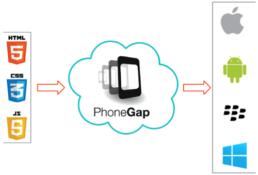 PhoneGap Uygulama Geliştirme